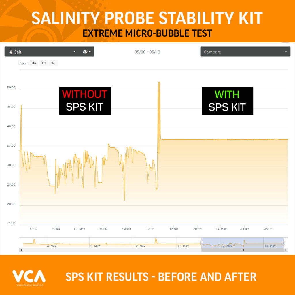 SPS-Kit_Before-and_after-Results