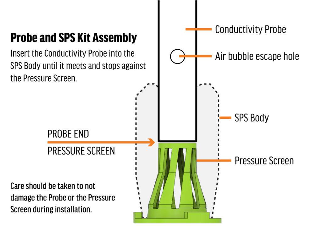 SPS-Kit Assembly Notes